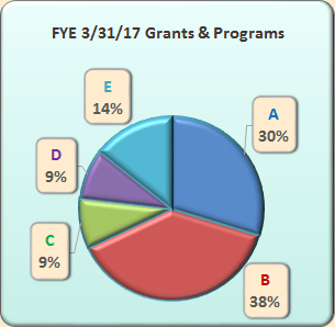 SVSLA 3/31/2017 Fiscal Year End Grants & Programs