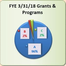 SVSLA 3/31/2018 Fiscal Year End Grants & Programs