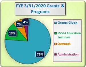 Scotts Valley Senior Life Association Expenditures FYE 3/31/20