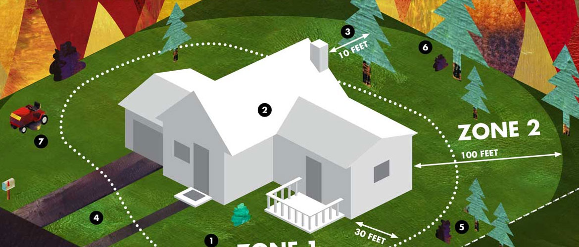 home fire saftey zones